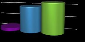 Søylediagram